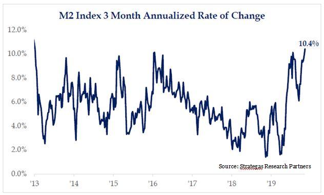 Money supply (M2) is surging